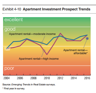 apartment outlook